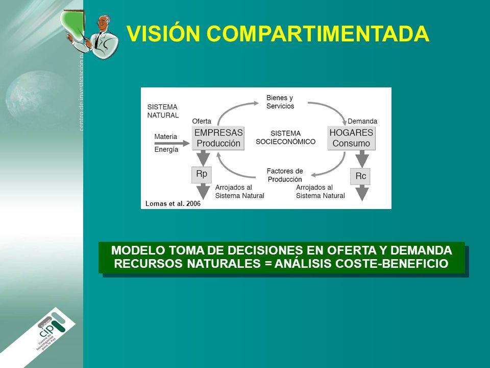 Indicadores e ndices de sostenibilidad ppt descargar for Modelo demanda clausula suelo
