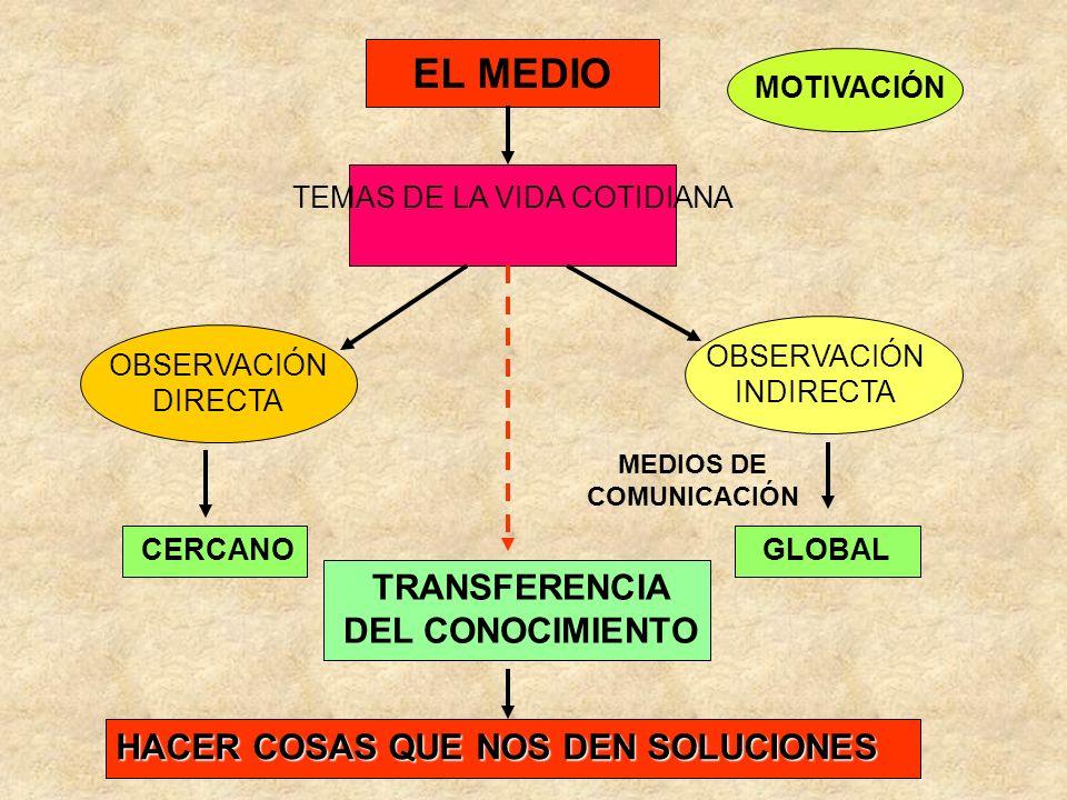 MEDIOS DE COMUNICACIÓN TRANSFERENCIA DEL CONOCIMIENTO