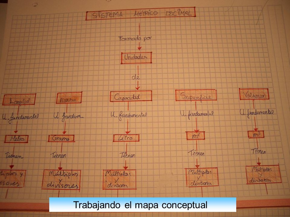 Trabajando el mapa conceptual