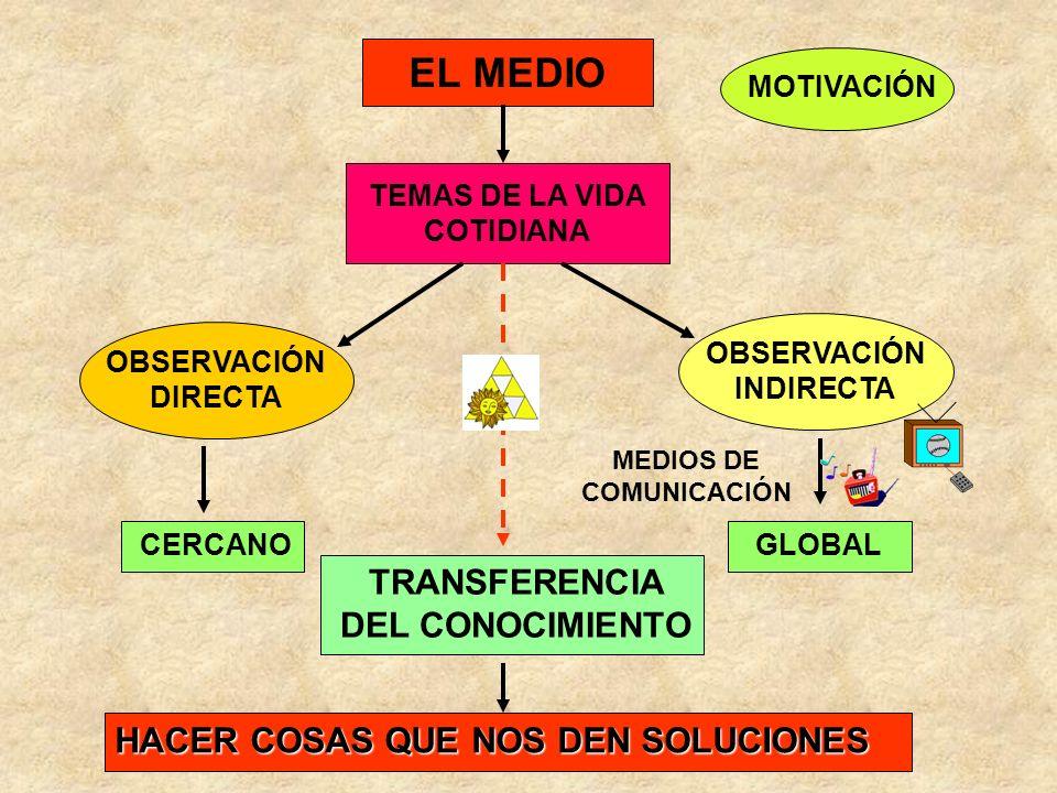EL MEDIO TRANSFERENCIA DEL CONOCIMIENTO
