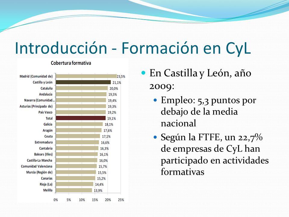 Introducción - Formación en CyL