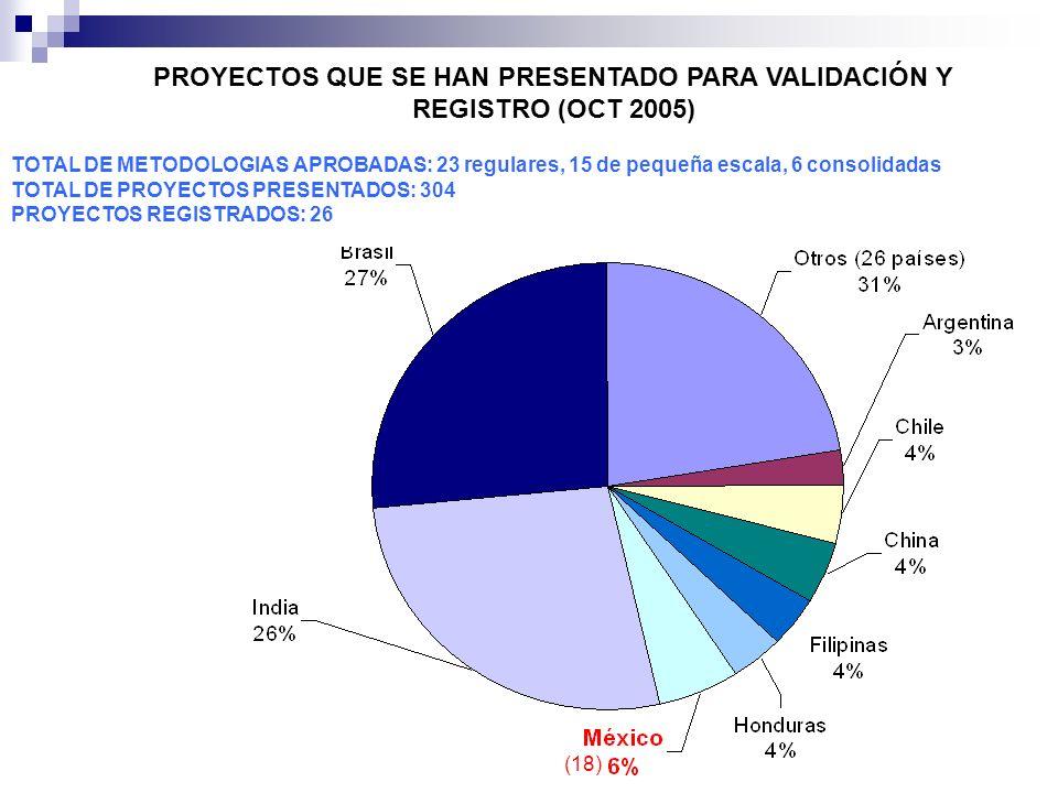 PROYECTOS QUE SE HAN PRESENTADO PARA VALIDACIÓN Y REGISTRO (OCT 2005)