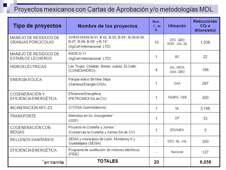 Proyectos mexicanos con Cartas de Aprobación y/o metodologías MDL