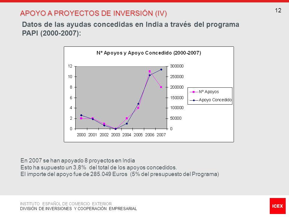APOYO A PROYECTOS DE INVERSIÓN (IV)