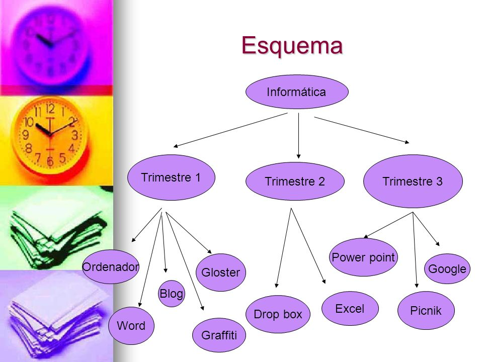 Esquema Informática Trimestre 1 Trimestre 3 Trimestre 2 Power point
