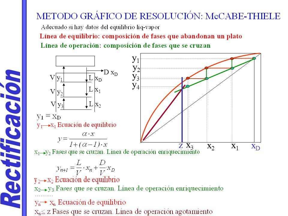 Rectificación y1 y2 y3 y4 z x3 x2 x1 xD D xD V y1 L xD L x1 V y2 V y3