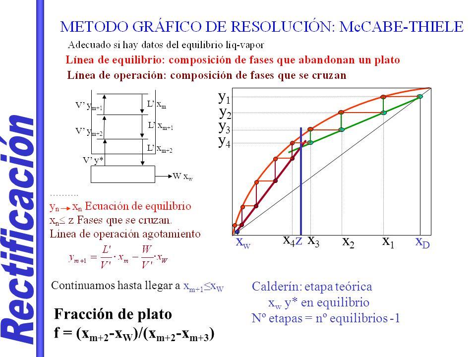 Rectificación y1 y2 y3 y4 xw x4 z x3 x2 x1 xD Fracción de plato