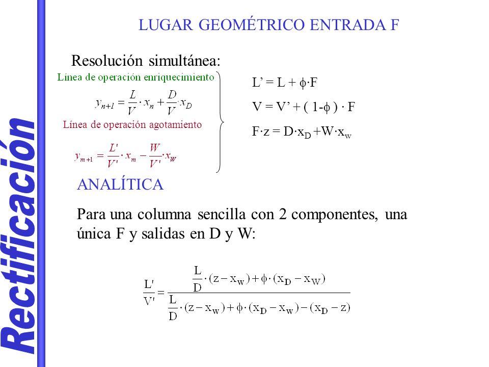 Rectificación LUGAR GEOMÉTRICO ENTRADA F Resolución simultánea:
