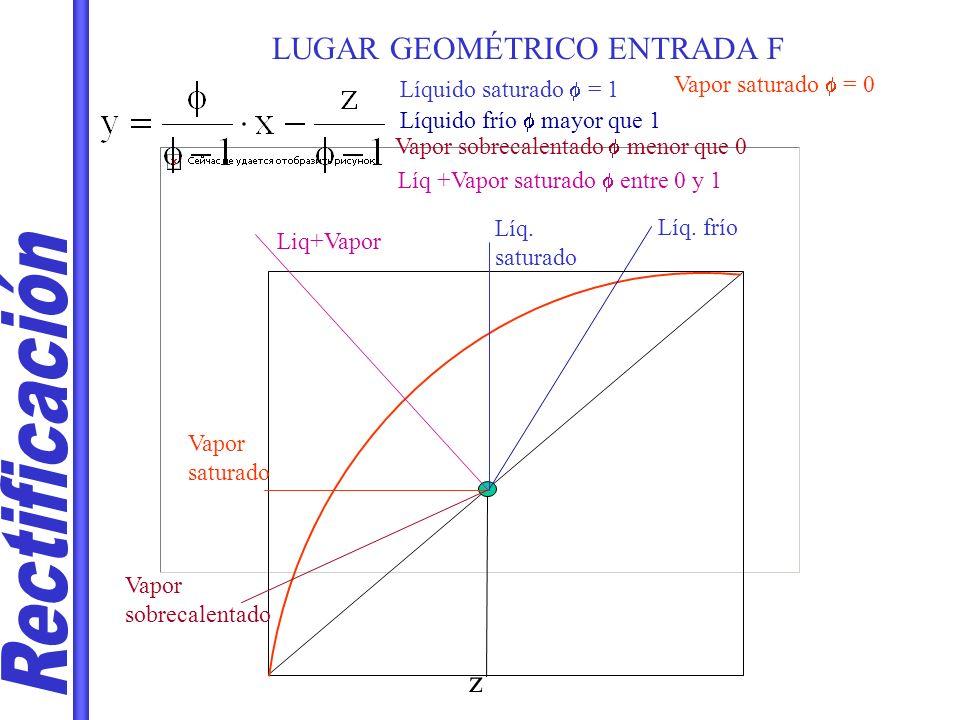 Rectificación LUGAR GEOMÉTRICO ENTRADA F z Vapor saturado f = 0