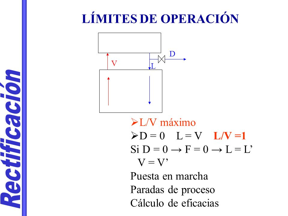Rectificación LÍMITES DE OPERACIÓN L/V máximo D = 0 L = V L/V =1