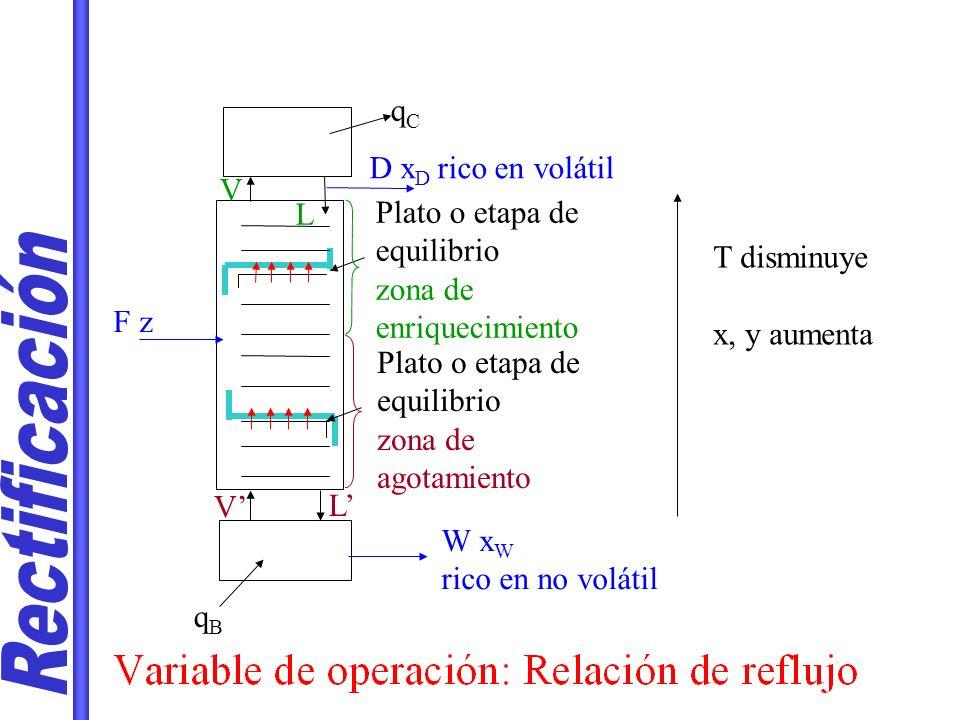 Rectificación qC D xD rico en volátil V L Plato o etapa de equilibrio