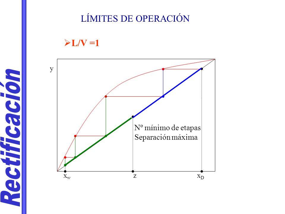 Rectificación LÍMITES DE OPERACIÓN L/V =1 Nº mínimo de etapas