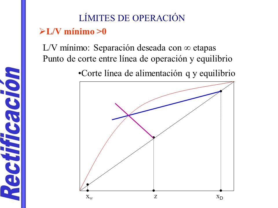 Rectificación LÍMITES DE OPERACIÓN L/V mínimo >0