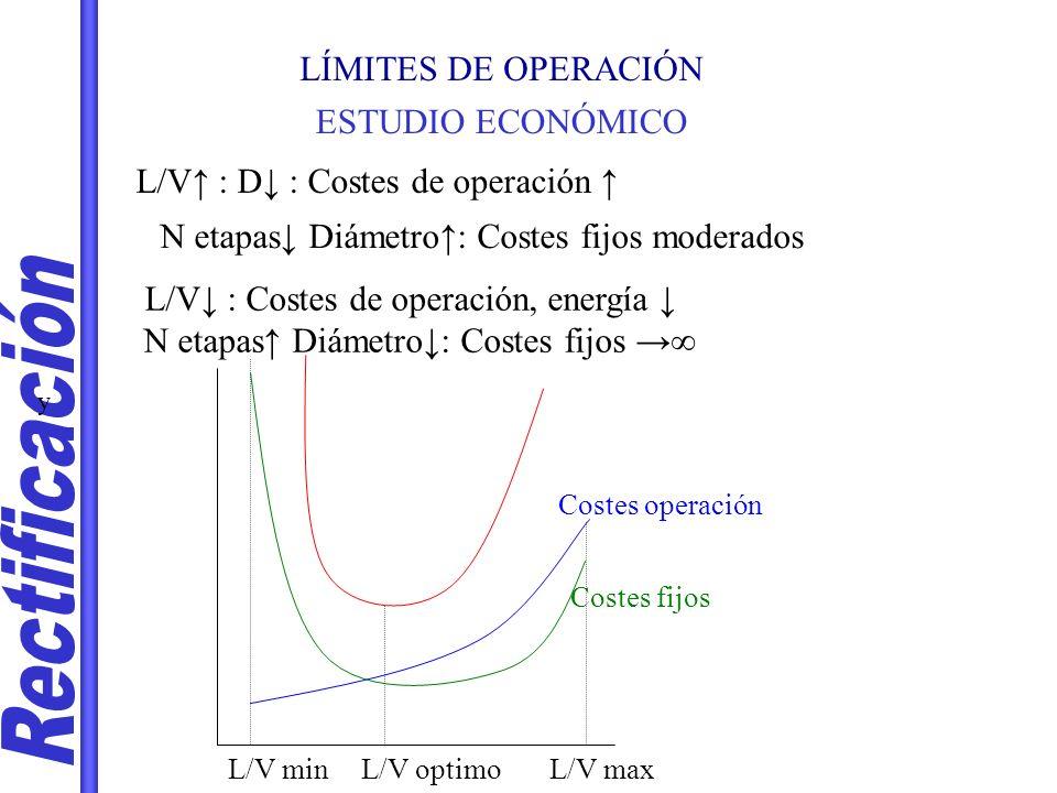Rectificación LÍMITES DE OPERACIÓN ESTUDIO ECONÓMICO