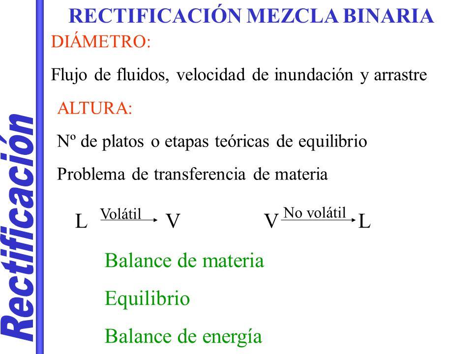 Rectificación RECTIFICACIÓN MEZCLA BINARIA L V V L Balance de materia