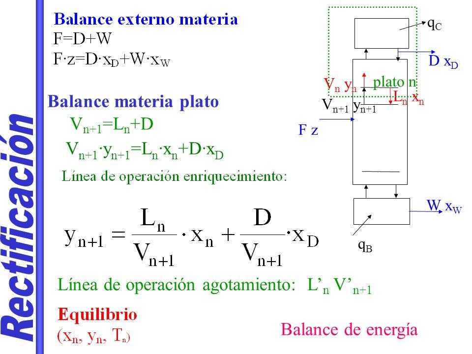 Rectificación Balance materia plato Vn+1=Ln+D Vn+1·yn+1=Ln·xn+D·xD