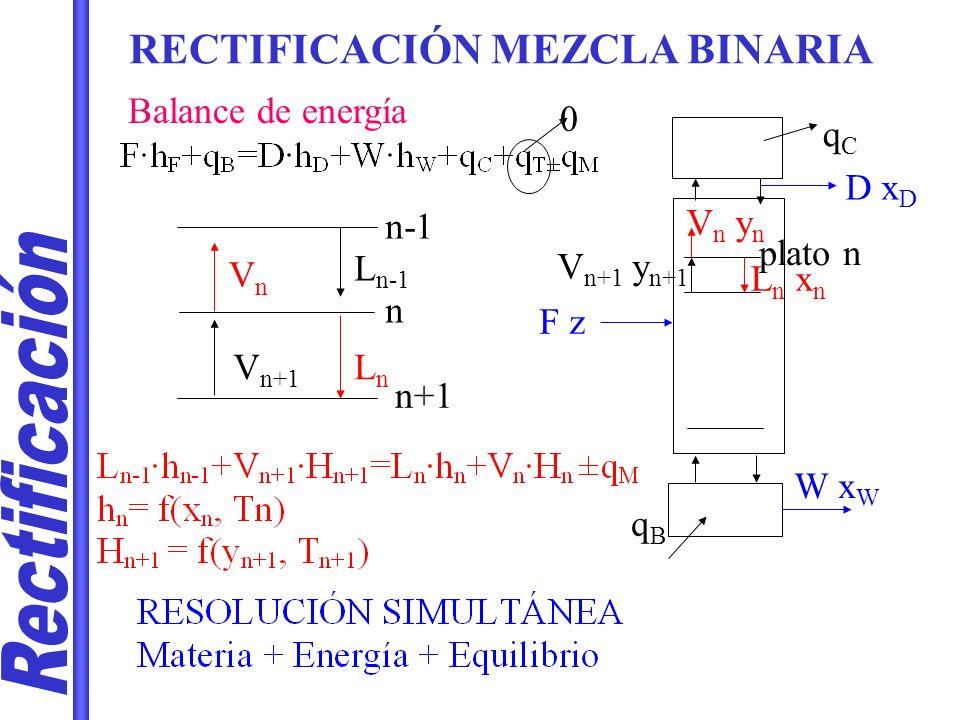 Rectificación RECTIFICACIÓN MEZCLA BINARIA Balance de energía qC D xD