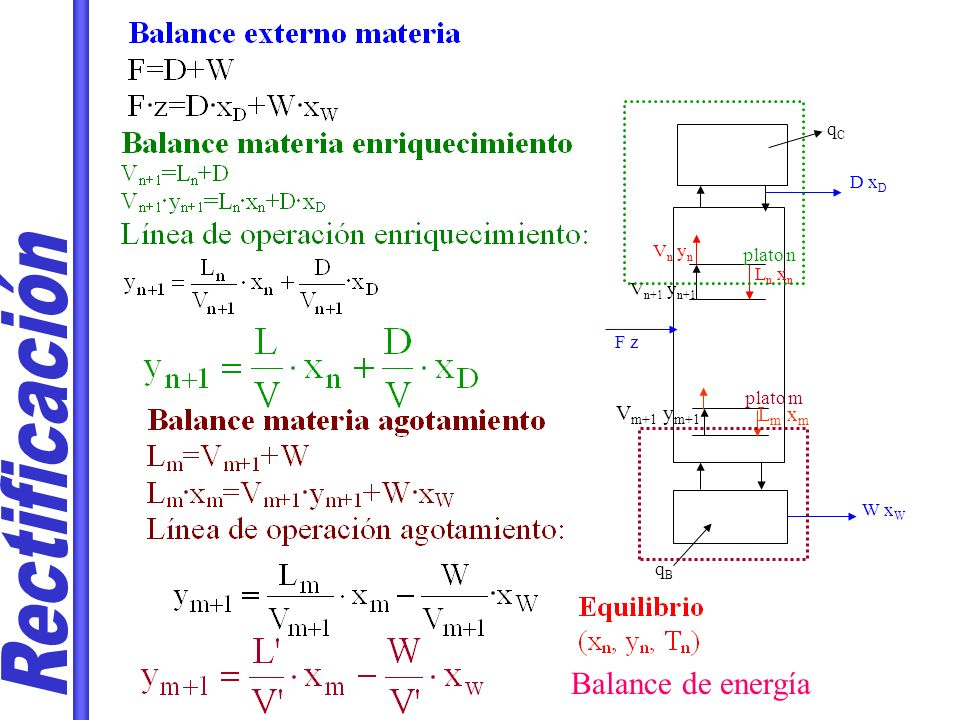 Rectificación Balance de energía Vm+1 ym+1 Lm xm qC D xD Vn yn plato n