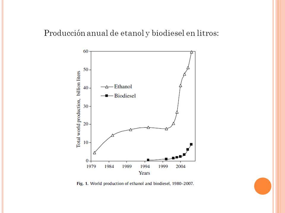Producción anual de etanol y biodiesel en litros:
