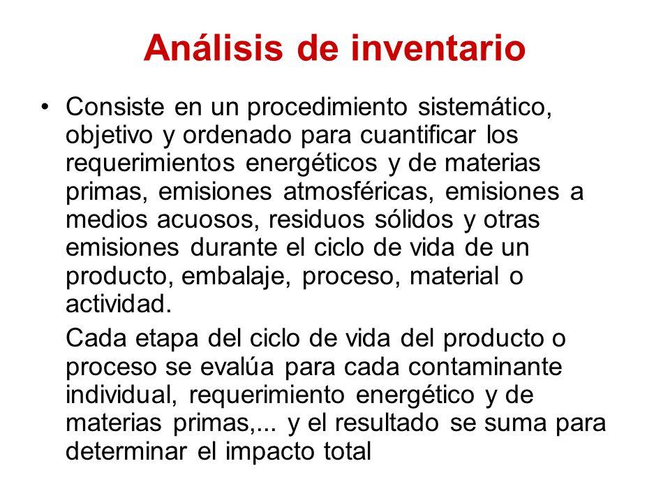 Análisis de inventario