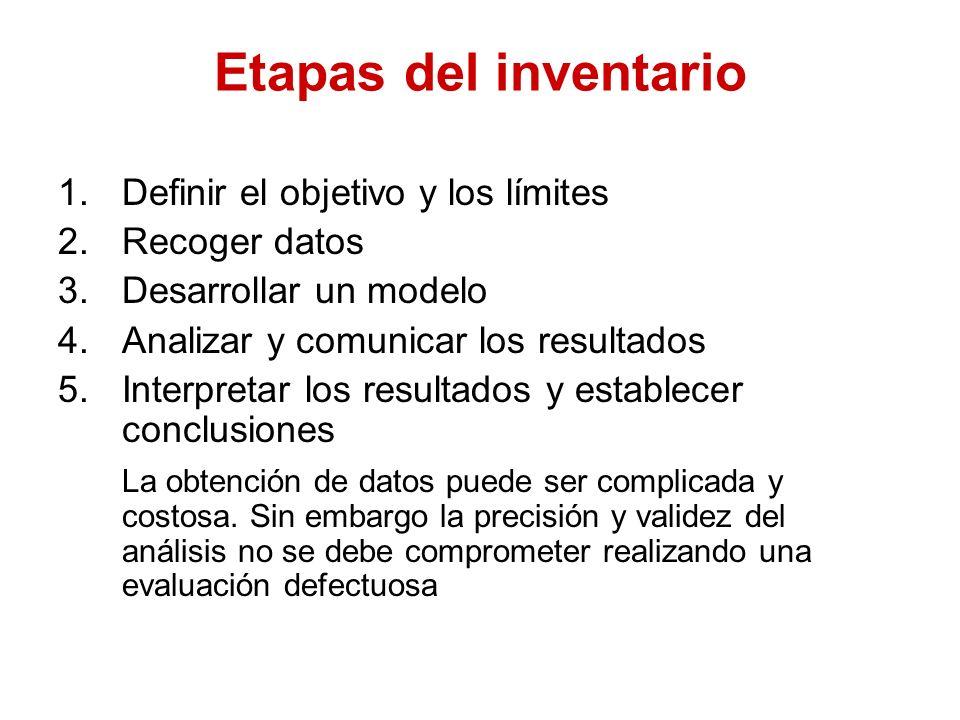 Etapas del inventario Definir el objetivo y los límites Recoger datos