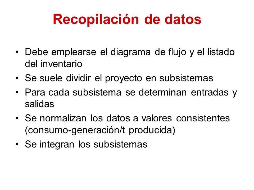 Recopilación de datos Debe emplearse el diagrama de flujo y el listado del inventario. Se suele dividir el proyecto en subsistemas.