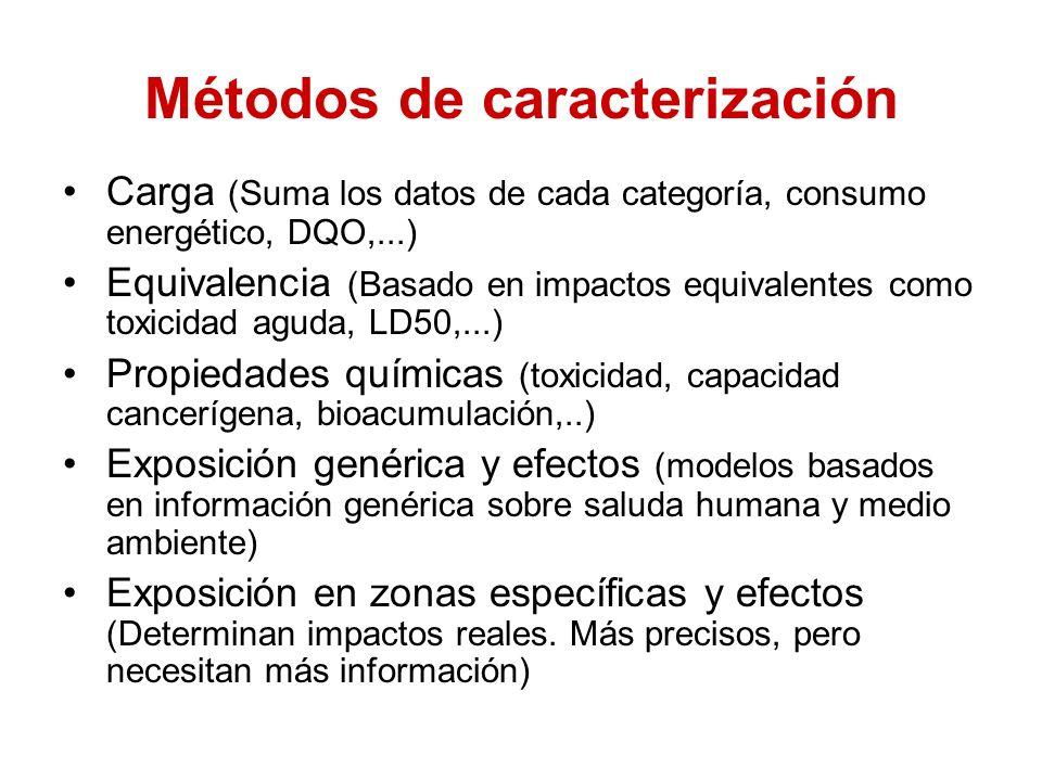 Métodos de caracterización