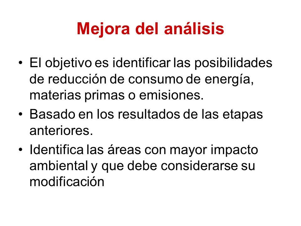 Mejora del análisis El objetivo es identificar las posibilidades de reducción de consumo de energía, materias primas o emisiones.