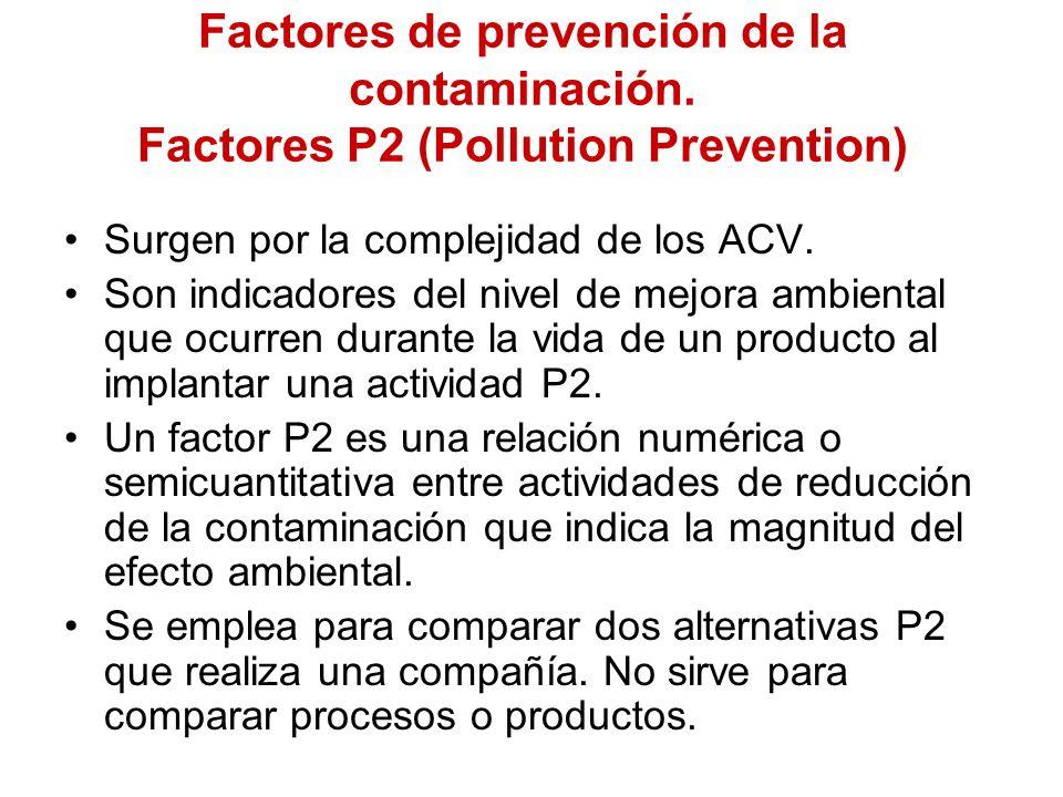Factores de prevención de la contaminación