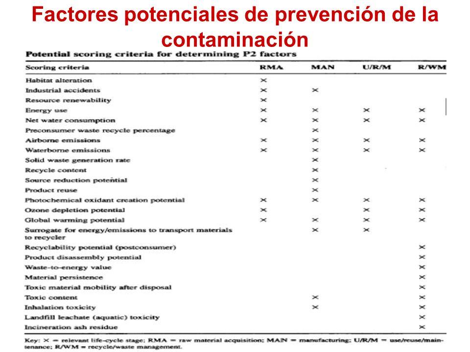 Factores potenciales de prevención de la contaminación