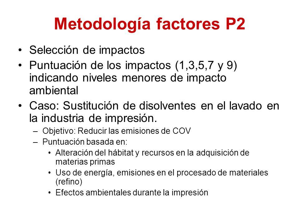 Metodología factores P2