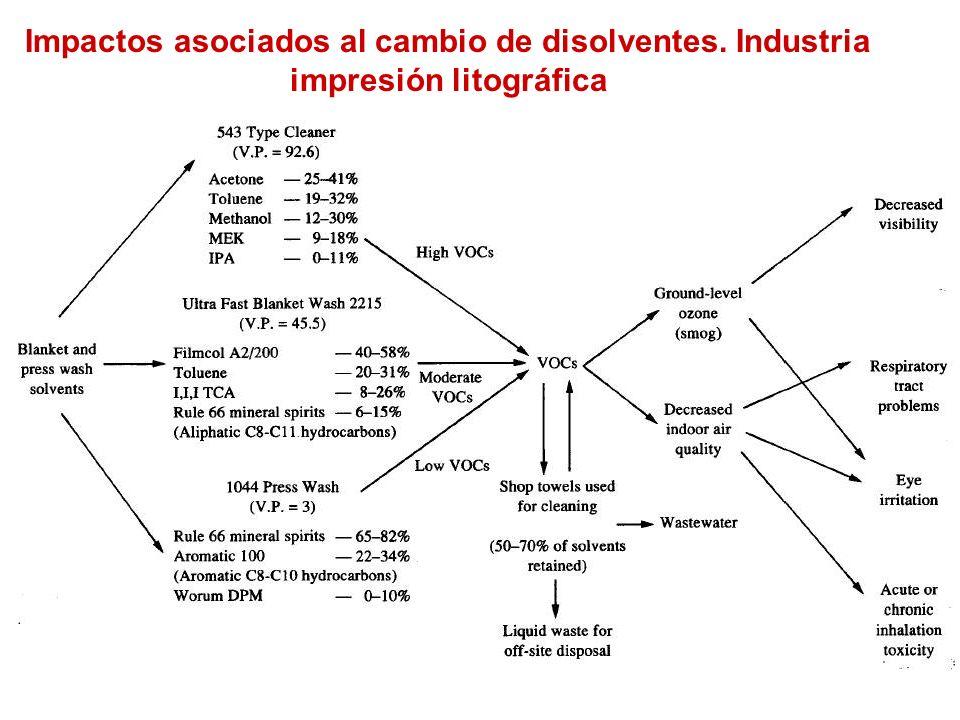 Impactos asociados al cambio de disolventes
