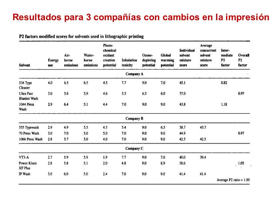 Resultados para 3 compañías con cambios en la impresión