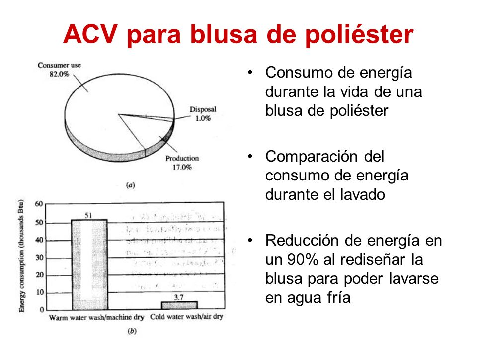 ACV para blusa de poliéster
