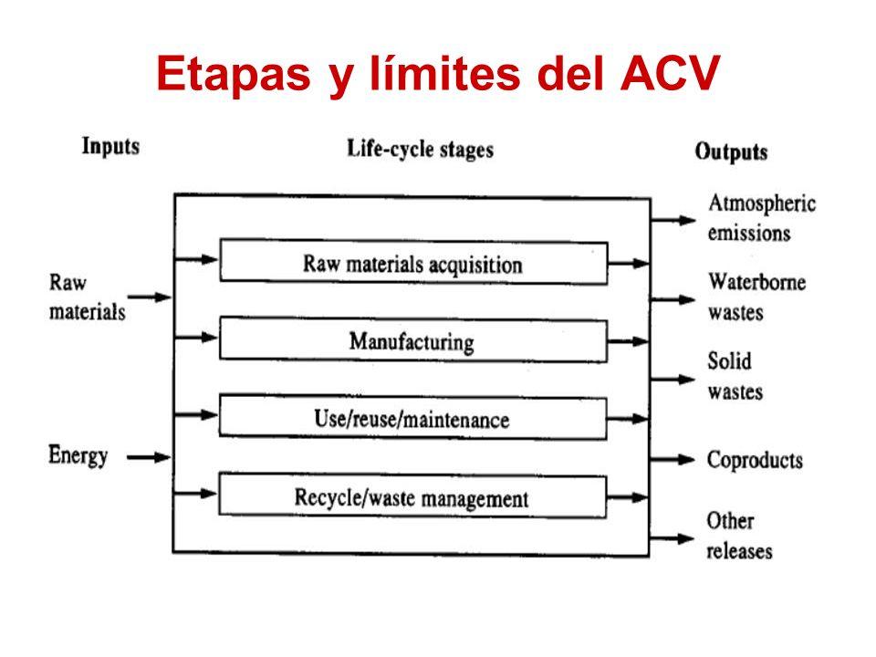 Etapas y límites del ACV