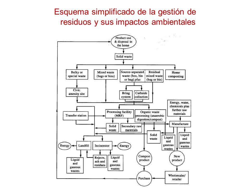 Esquema simplificado de la gestión de residuos y sus impactos ambientales