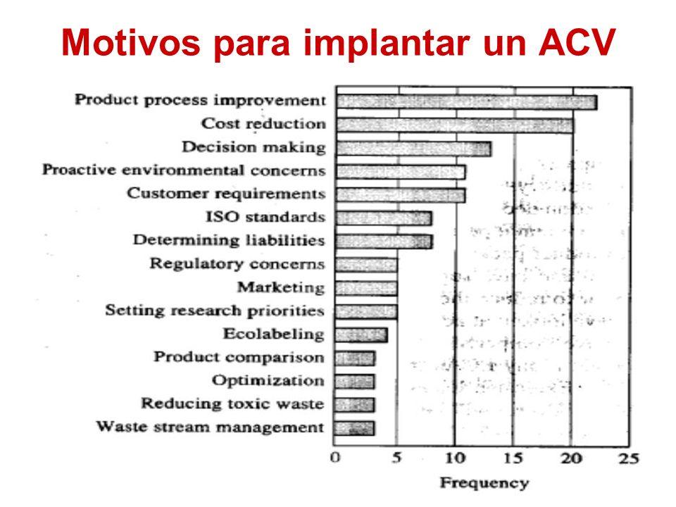 Motivos para implantar un ACV