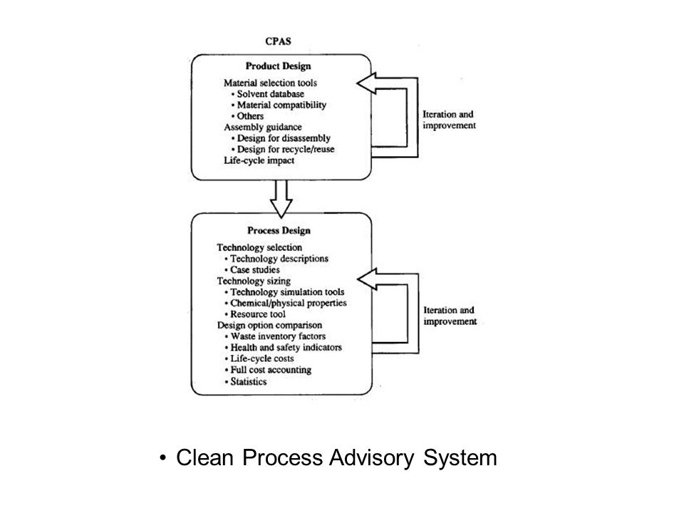 Clean Process Advisory System