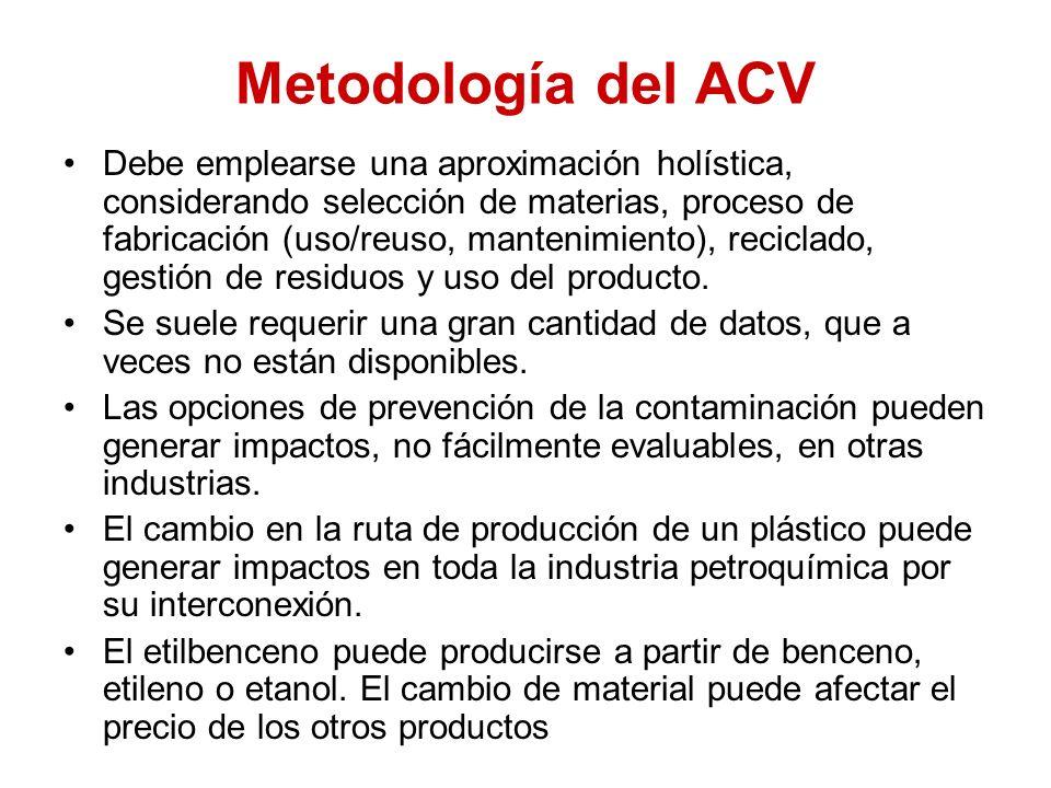 Metodología del ACV