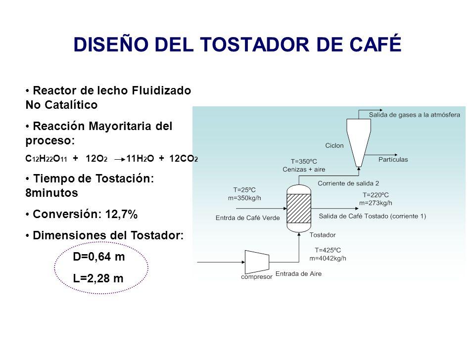 DISEÑO DEL TOSTADOR DE CAFÉ