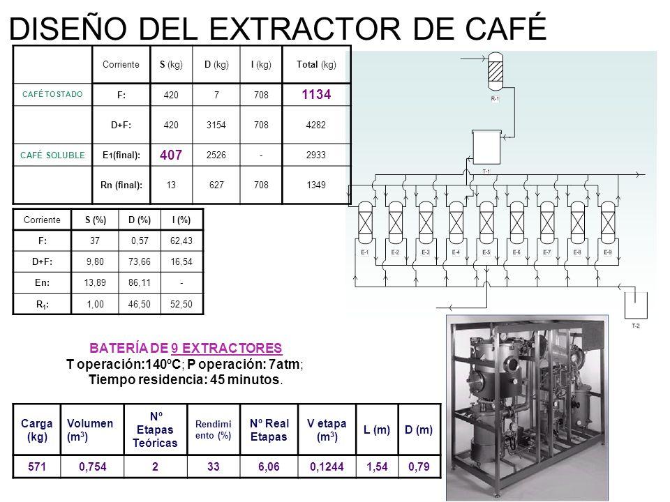 DISEÑO DEL EXTRACTOR DE CAFÉ