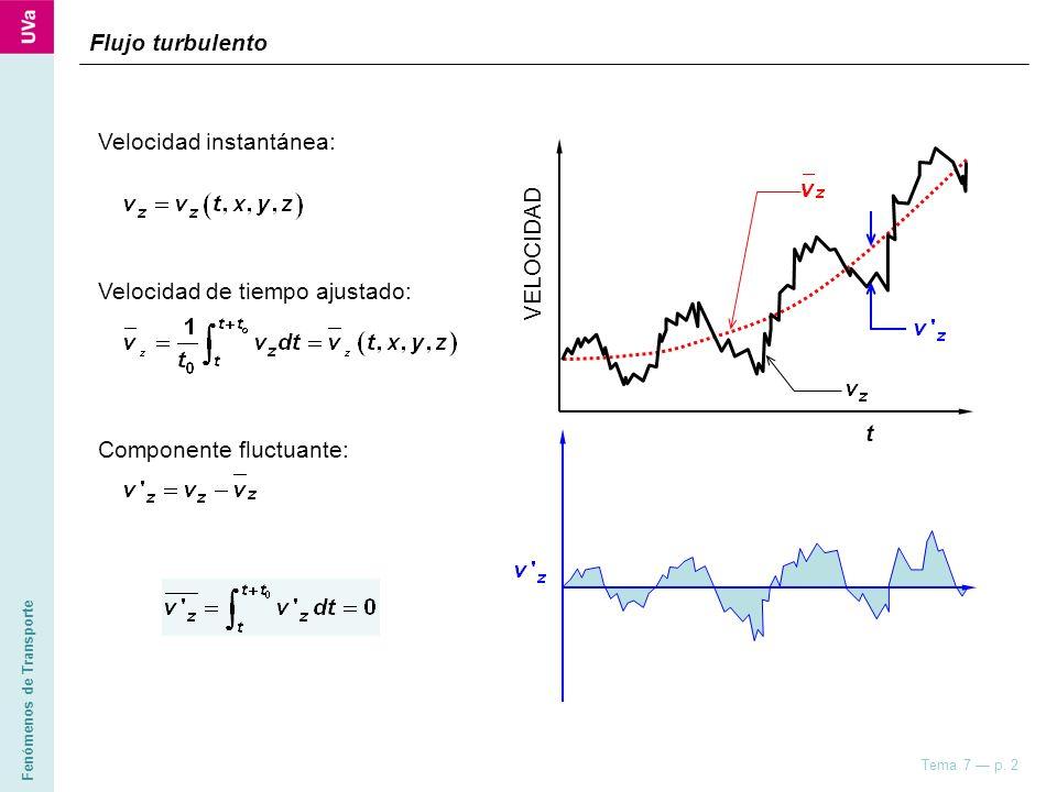 Flujo turbulento Velocidad instantánea: VELOCIDAD.