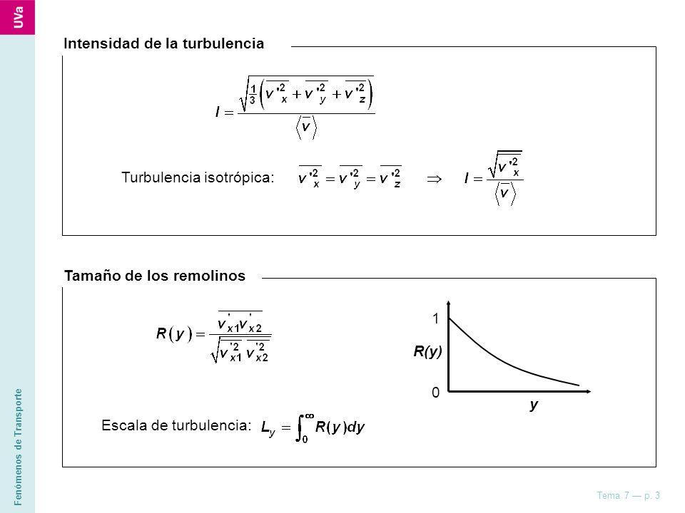 Intensidad de la turbulencia