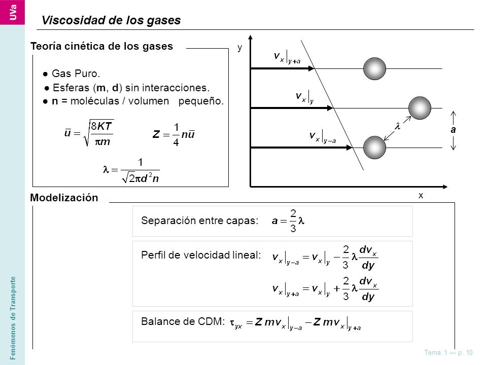 Viscosidad de los gases
