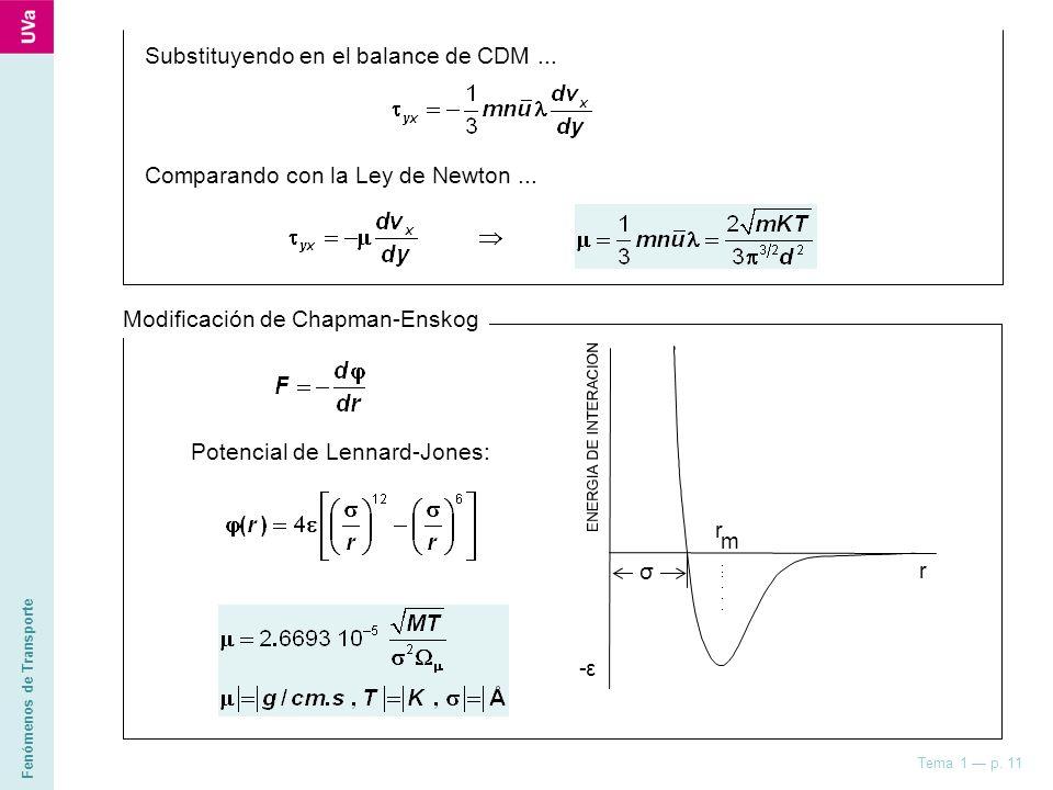 Substituyendo en el balance de CDM ...