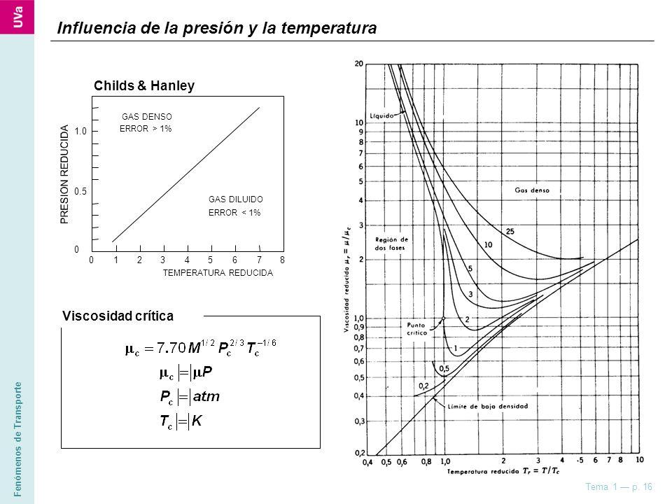 Influencia de la presión y la temperatura