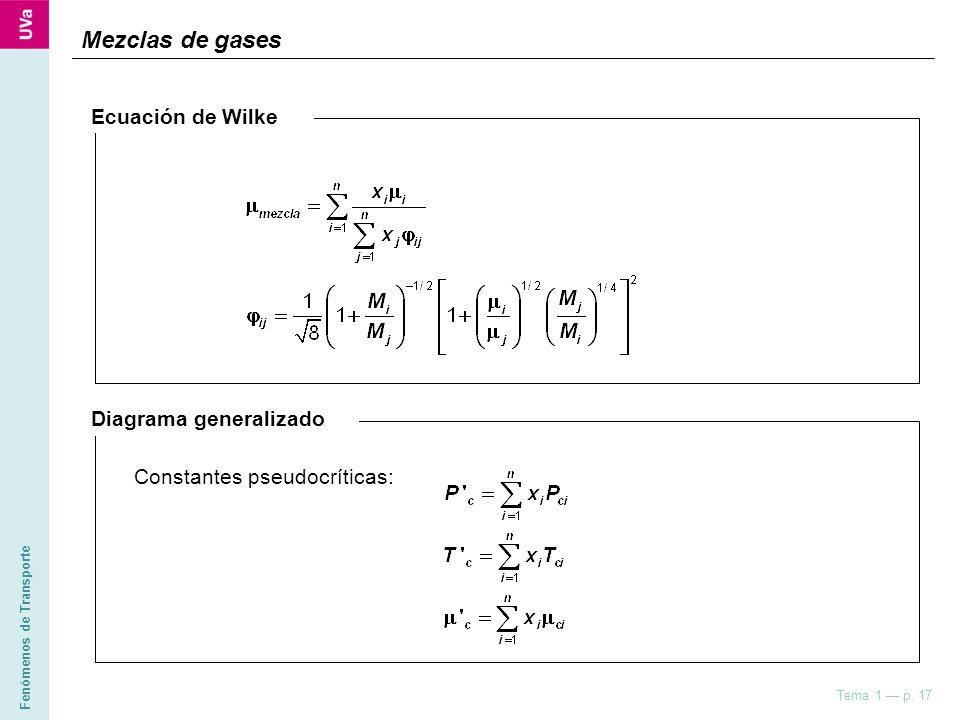 Mezclas de gases Ecuación de Wilke Diagrama generalizado