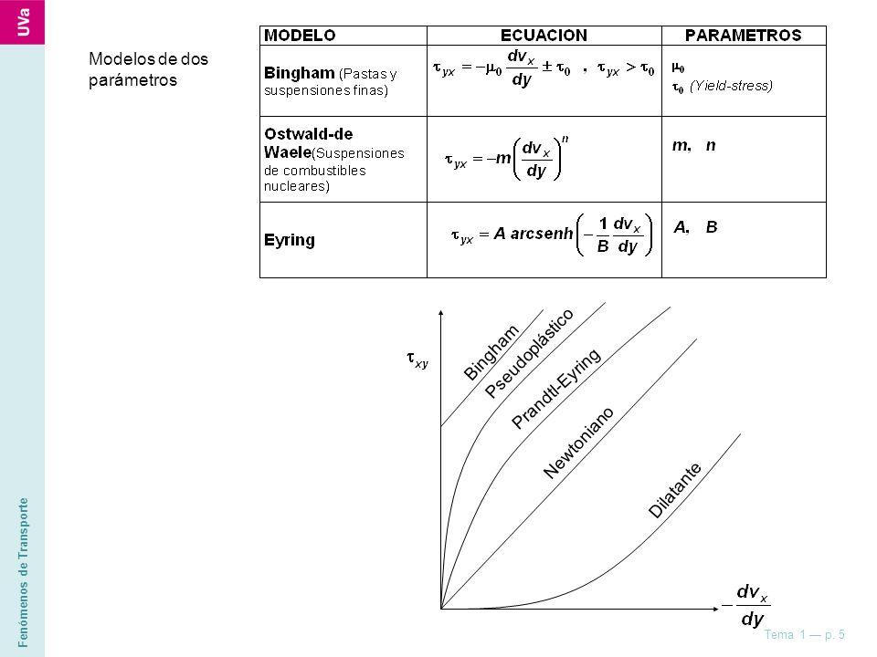 Modelos de dos parámetros