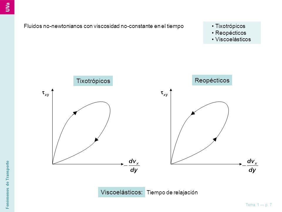 Tixotrópicos Reopécticos Viscoelásticos: