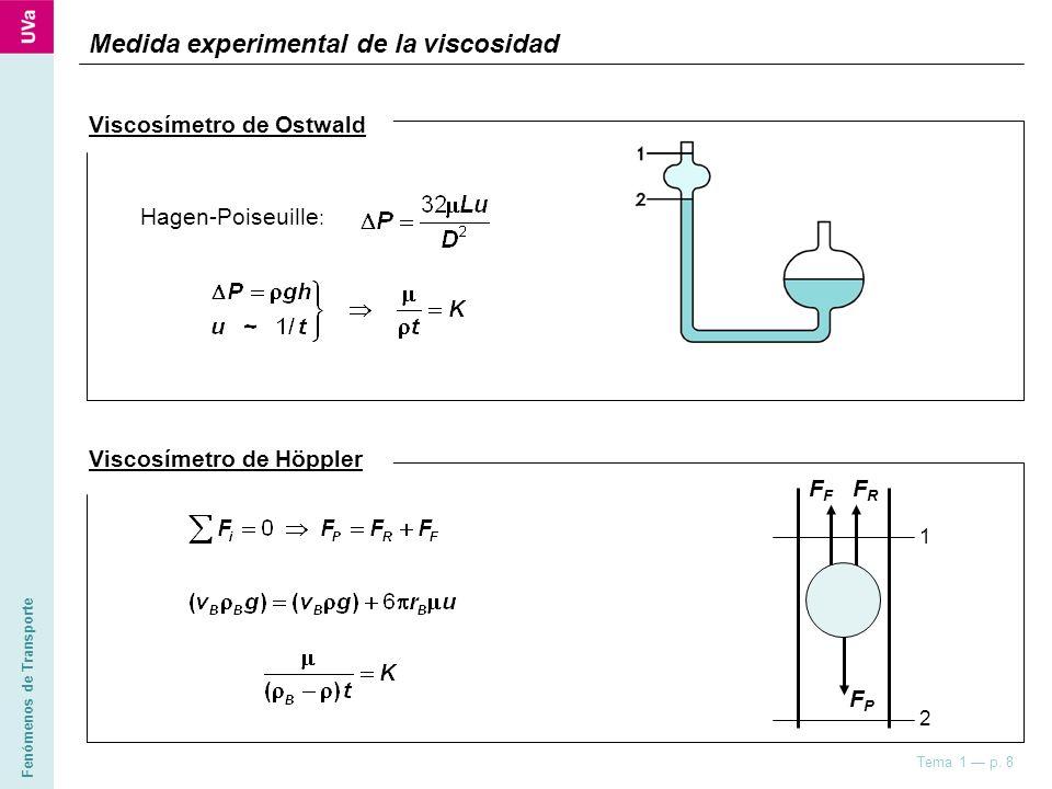 Medida experimental de la viscosidad